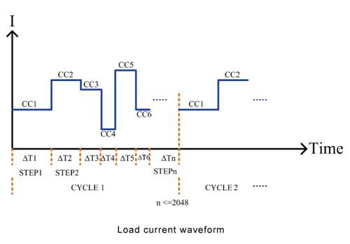 9923 programmable DC load current waveform generator